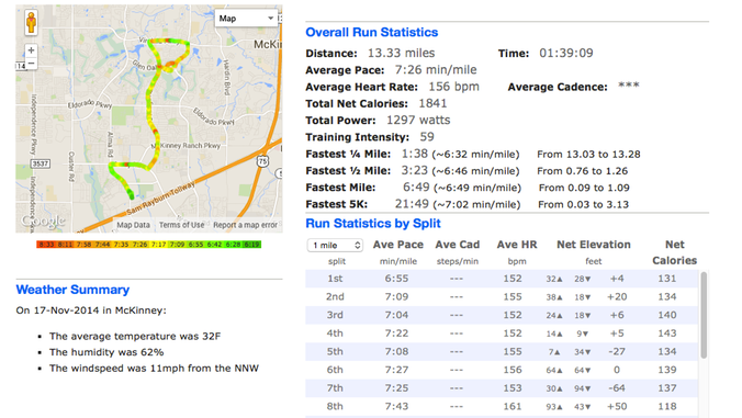 Google map of run path with color coded pace overlay. Run Statistics summary. Weather on run day summary. Run Statistics by split.